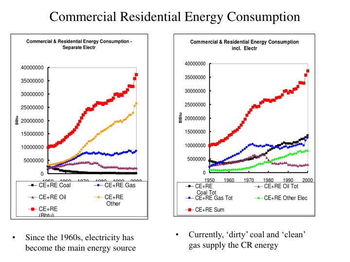 Commercial Residential Energy Consumption