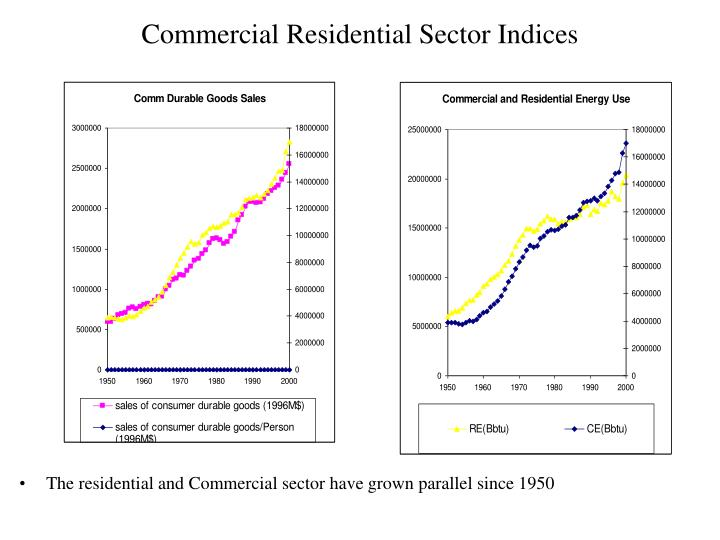 Commercial Residential Sector Indices