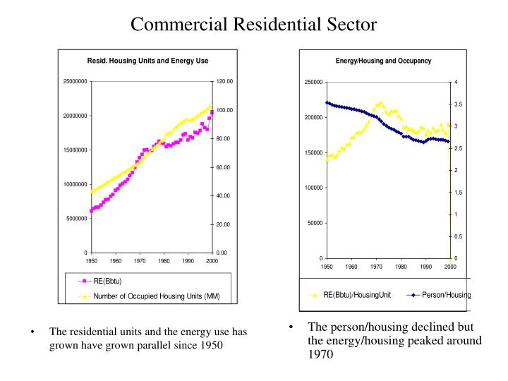 Commercial Residential Sector