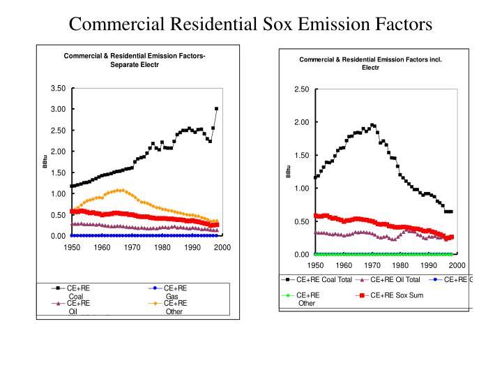 Commercial Residential Sox Emission Factors