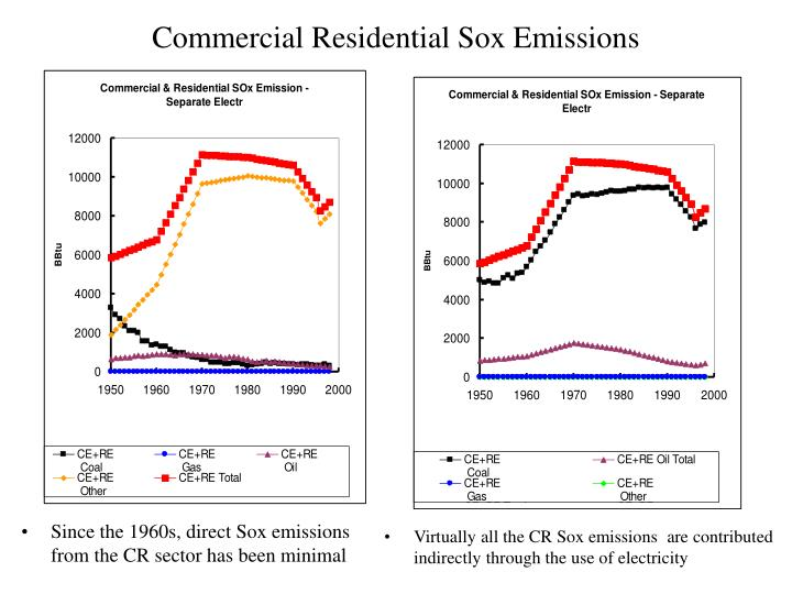 Commercial Residential Sox Emissions