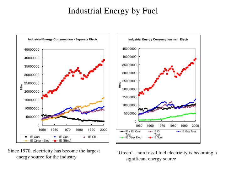 Industrial energy by fuel