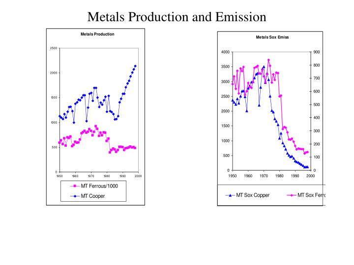 Metals Production and Emission