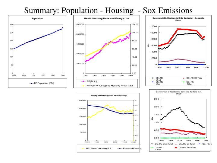 Summary: Population - Housing  - Sox Emissions