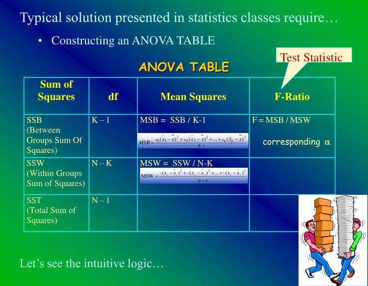Typical solution presented in statistics classes require…