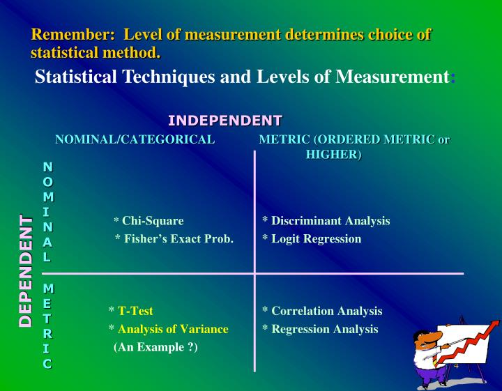 Remember:  Level of measurement determines choice of statistical method.