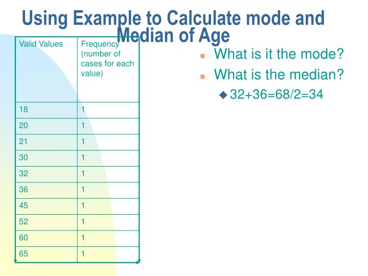 Using Example to Calculate mode and Median of Age