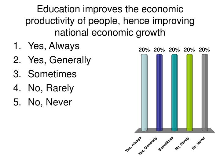 Education improves the economic productivity of people, hence improving national economic growth