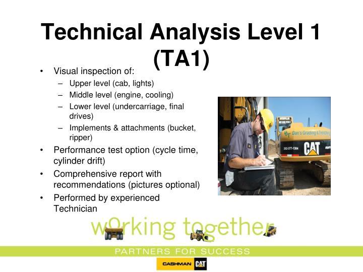 Technical Analysis Level 1 (TA1)