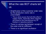 what the rate bot charts tell us