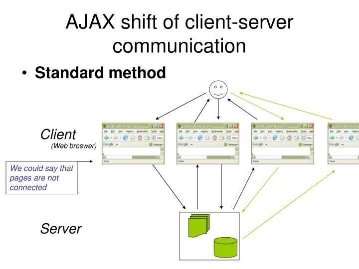 Ajax shift of client server communication