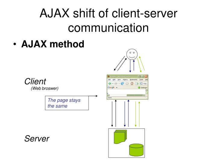 AJAX shift of client-server communication