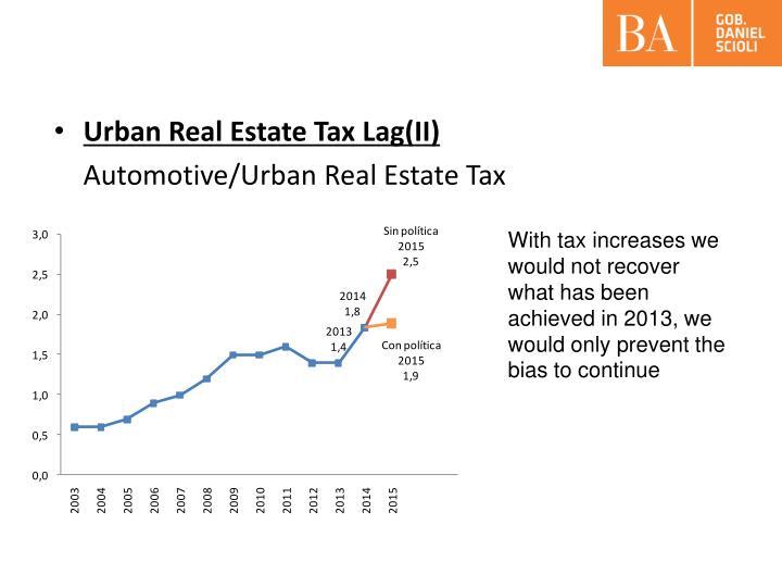 Urban Real Estate Tax Lag