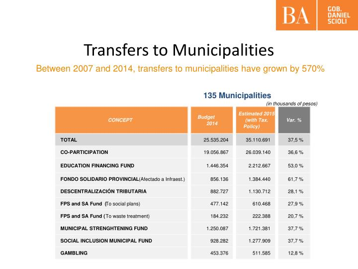135 Municipalities