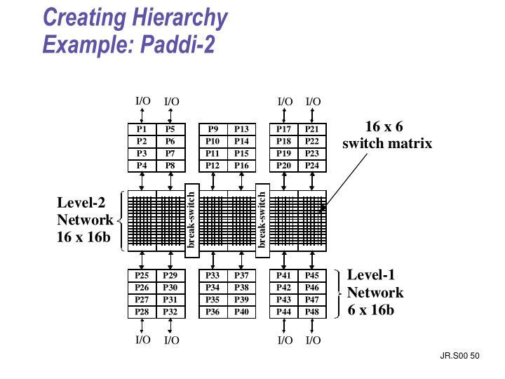 Creating Hierarchy