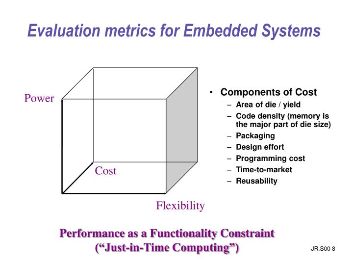 Components of Cost