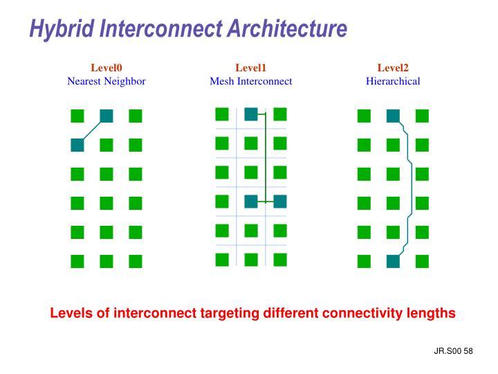 Hybrid Interconnect Architecture