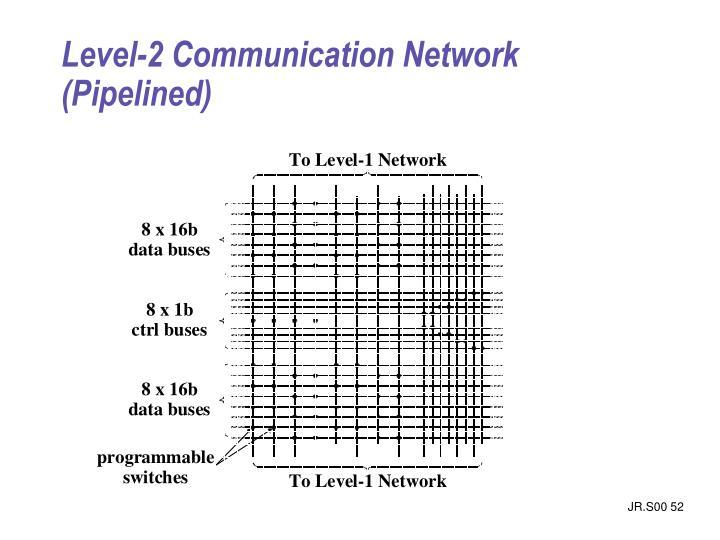 Level-2 Communication Network (Pipelined)