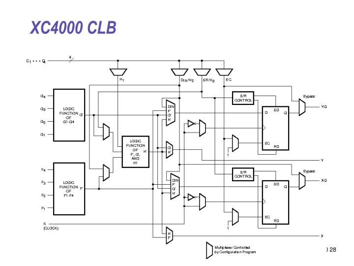 XC4000 CLB