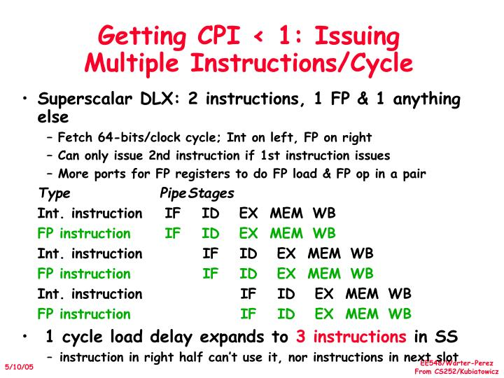 Getting CPI < 1: Issuing