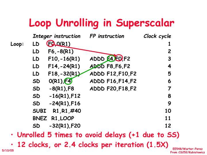 Loop Unrolling in Superscalar