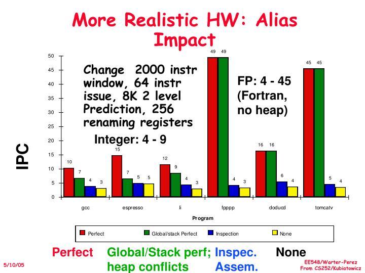 More Realistic HW: Alias Impact