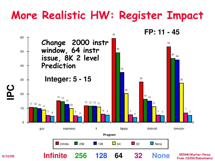 More Realistic HW: Register Impact