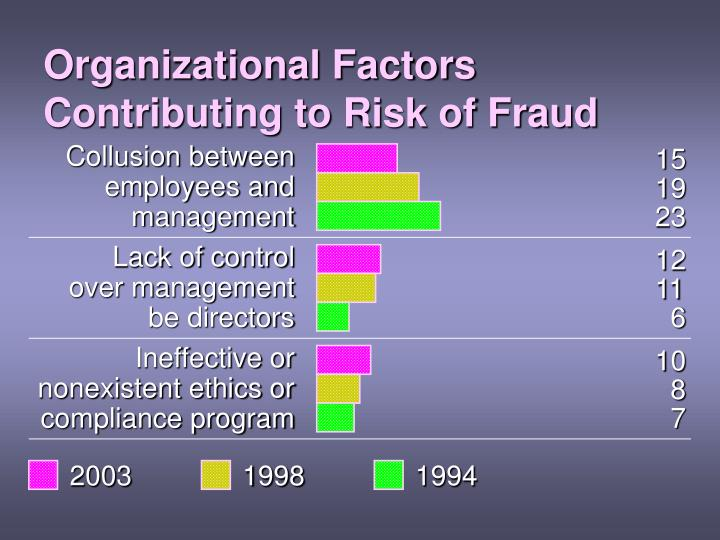 Organizational Factors Contributing to Risk of Fraud