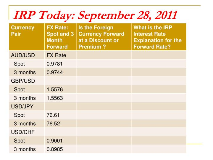 IRP Today: September 28, 2011