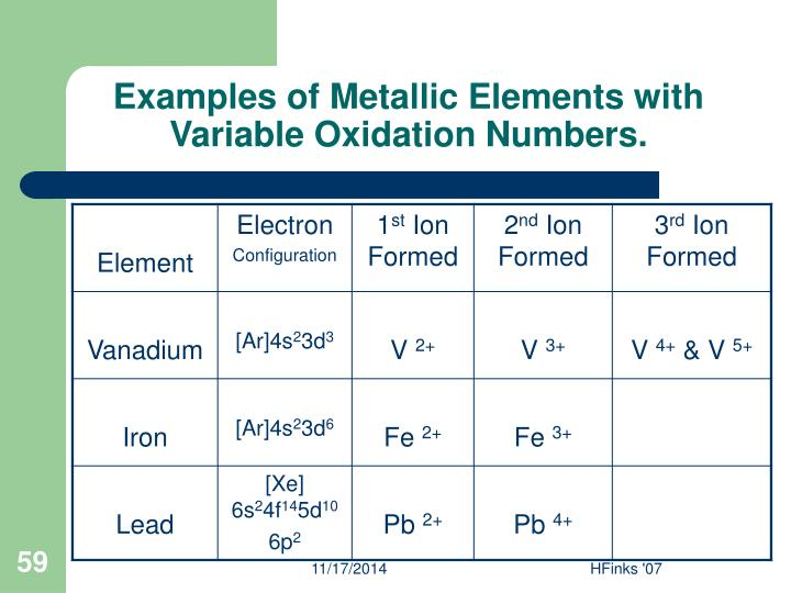 Examples of Metallic Elements with Variable Oxidation Numbers.