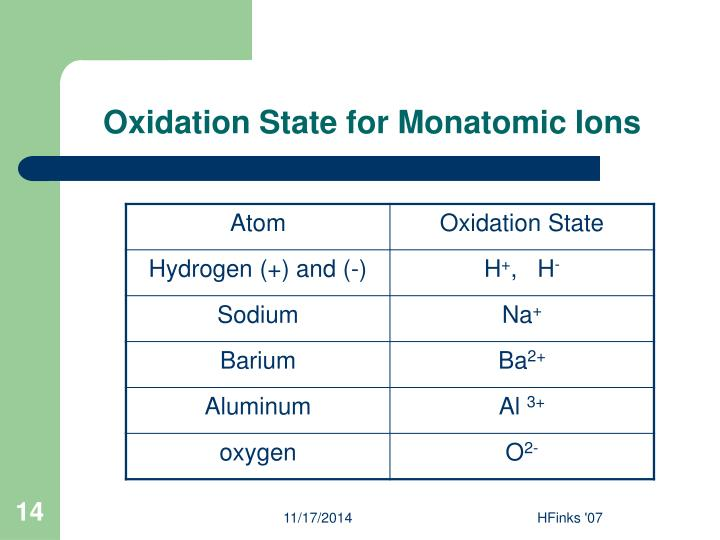 Oxidation State for Monatomic Ions