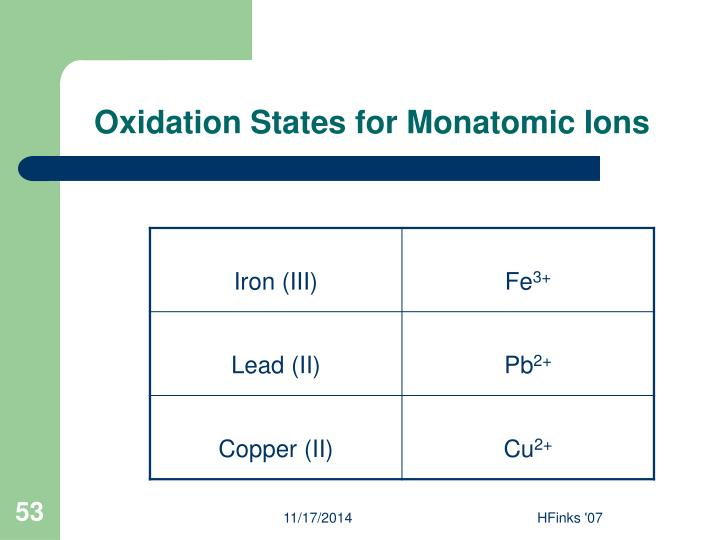 Oxidation States for Monatomic Ions