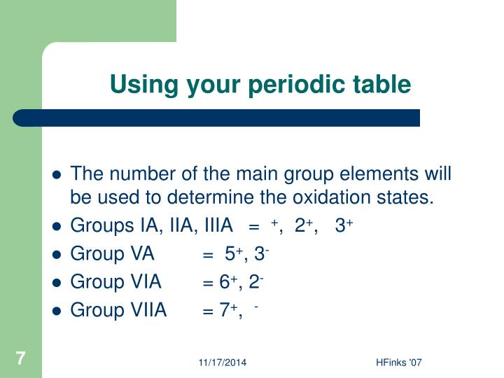 Using your periodic table