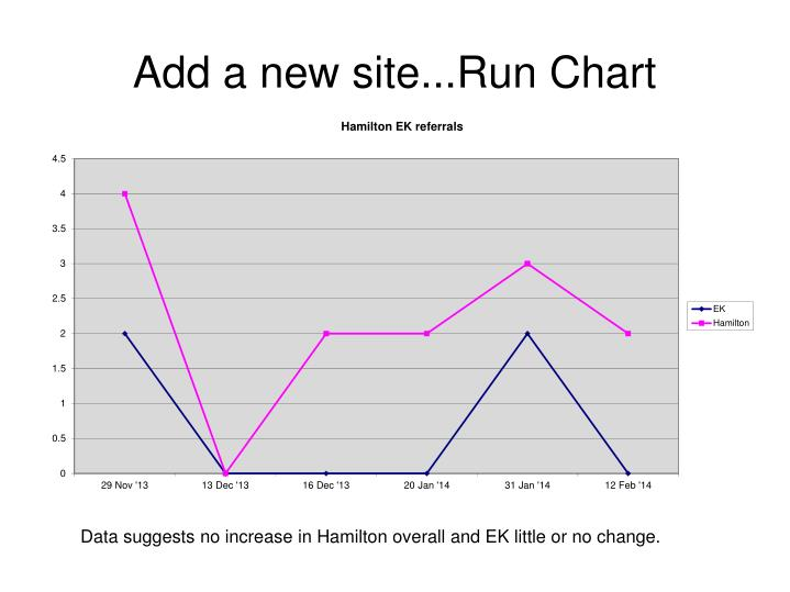 Add a new site...Run Chart
