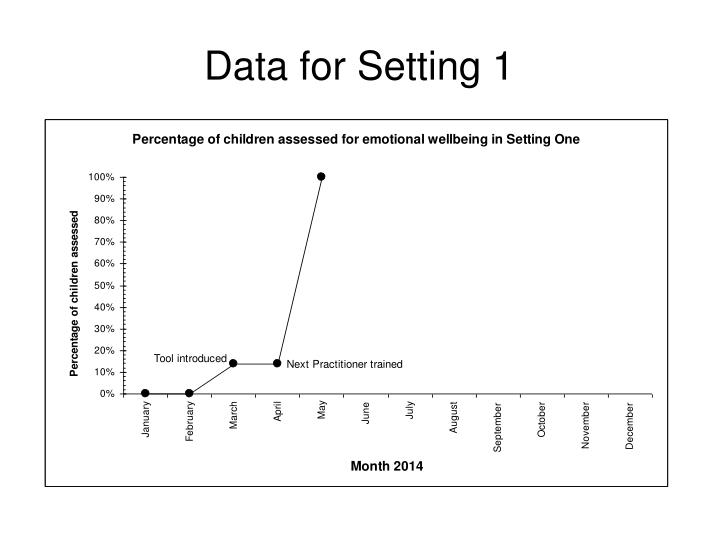 Data for Setting 1