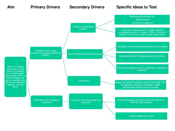 Aim			Primary Drivers	       Secondary Drivers		Specific Ideas to Test