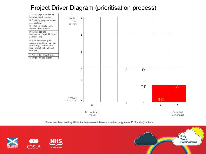 Project Driver Diagram (prioritisation process)
