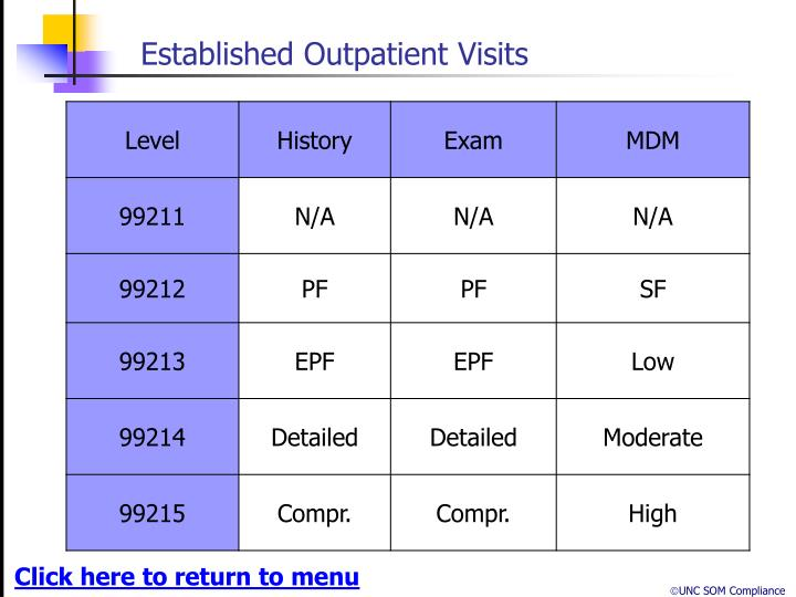 Established Outpatient Visits