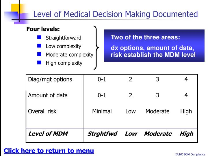 Level of Medical Decision Making Documented