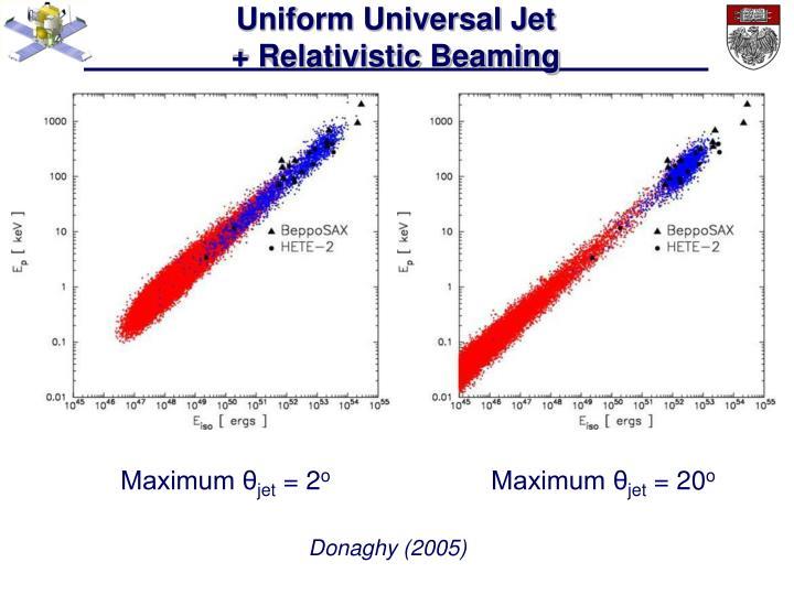 Uniform Universal Jet                                + Relativistic Beaming