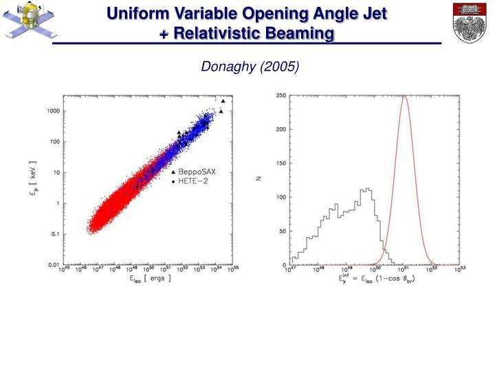 Uniform Variable Opening Angle Jet                                            + Relativistic Beaming