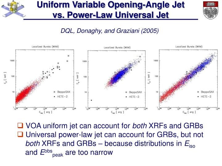 Uniform Variable Opening-Angle Jet                                        vs. Power-Law Universal Jet