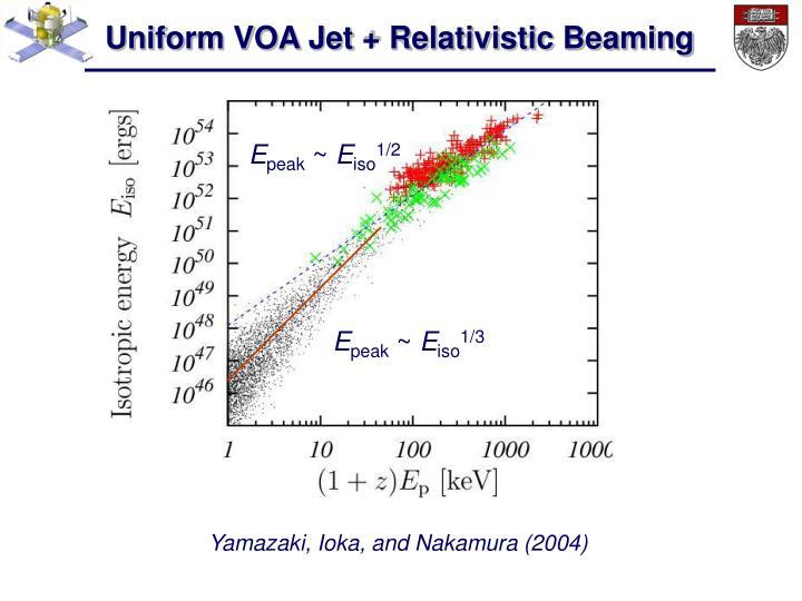 Uniform VOA Jet + Relativistic Beaming