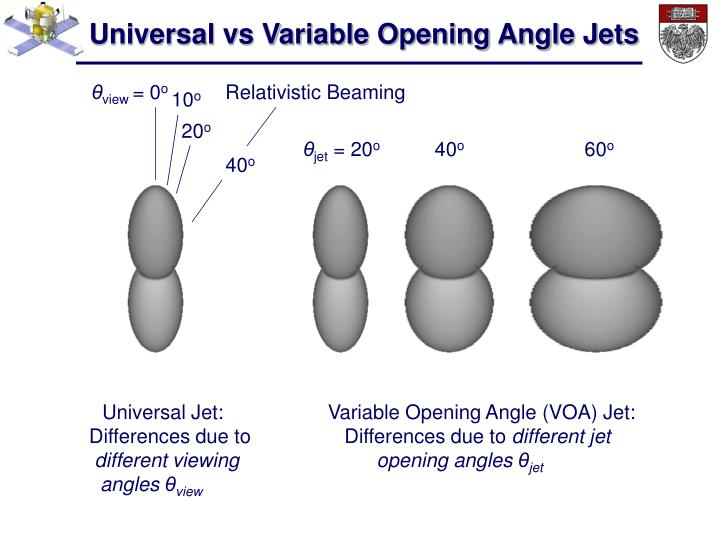 Universal vs Variable Opening Angle Jets