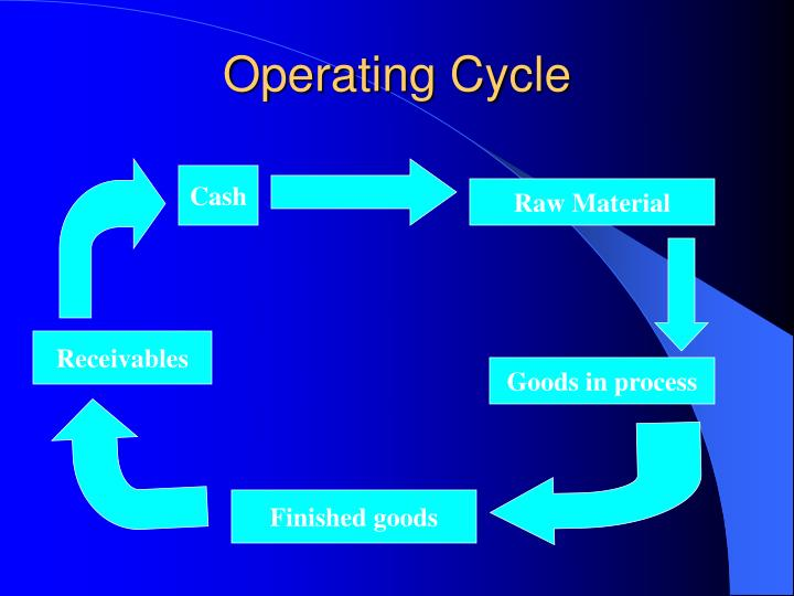 Operating Cycle