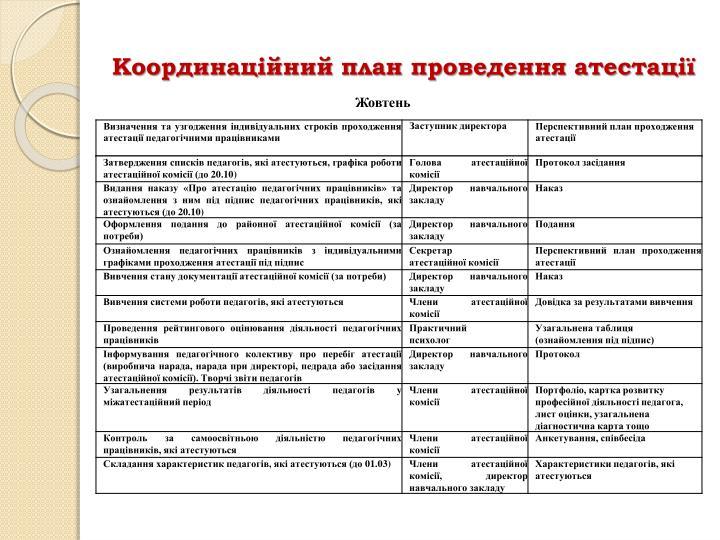 Координаційний план проведення атестації
