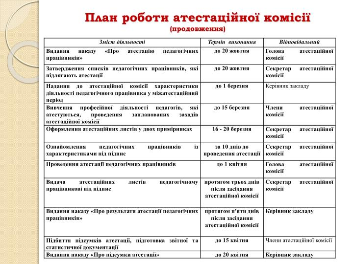 План роботи атестаційної комісії