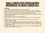 table v hints for forecasting moderate to heavy snow s