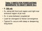 table v hints for forecasting moderate to heavy snow s1