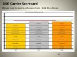 usg carrier scorecard2